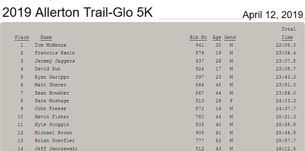 Allerton Park Trail-Glo 5K April 12, 2019